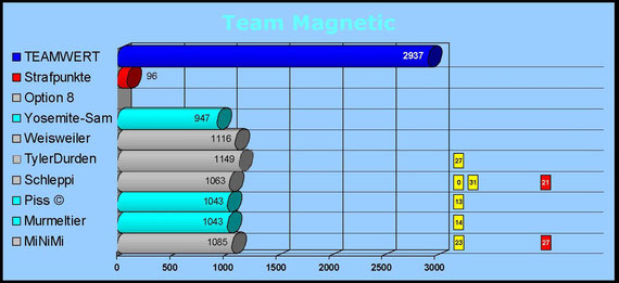 Team Magnetic