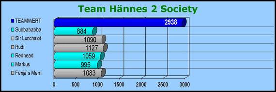 Hännes 2 Society