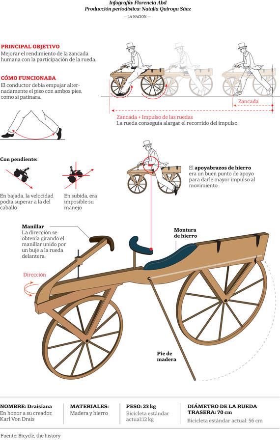 Fuente: http://www.lanacion.com.ar/1983786-el-caballo-mecanico-la-primera-bicicleta
