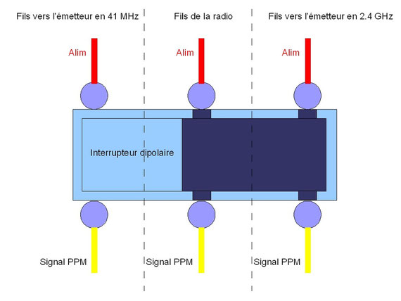Cablage de l'interrupteur dipolaire