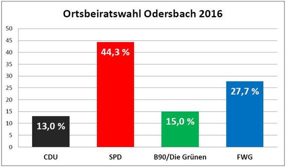 Wahlergebnis der Ortsbeiratswahl in Odersbach vom 06. März 2016 (jk) / Quelle: Stadt Weilburg