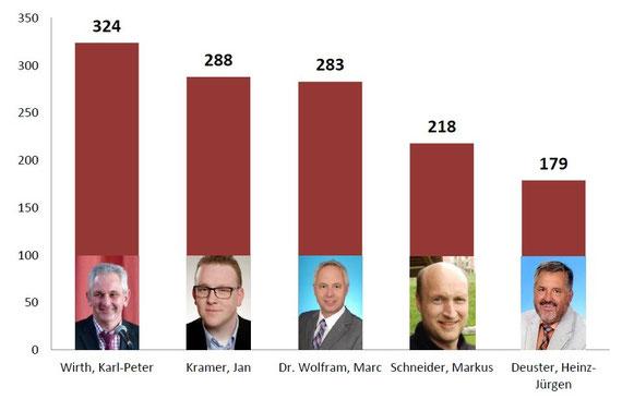Zusammensetzung des Ortsbeirat Odersbach in der Wahlperiode 2016 bis 2021 mit Einzelstimmen. (jk)