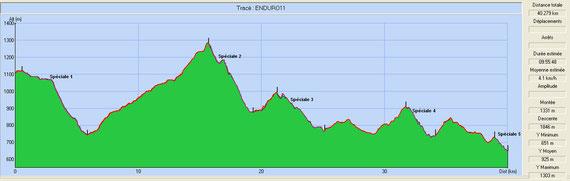 Profils Endurolle 25 septembre 2011.