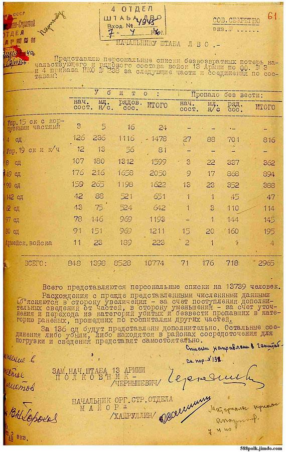 Архивный документ, препровождающий персональные списки безвозвратных боевых потерь начальствующего и рядового состава войск 13 Армии