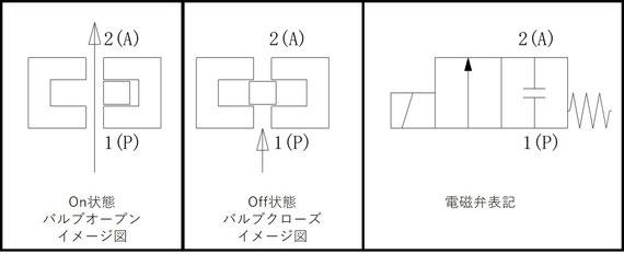 2ポート、シングルソレノイド、NCタイプの電磁弁イメージ図