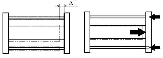 図1 材料の伸びΔLと引張り・圧縮状態