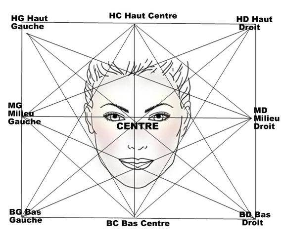Techniques de Libération Emotionnelle par les Mouvements Oculaires