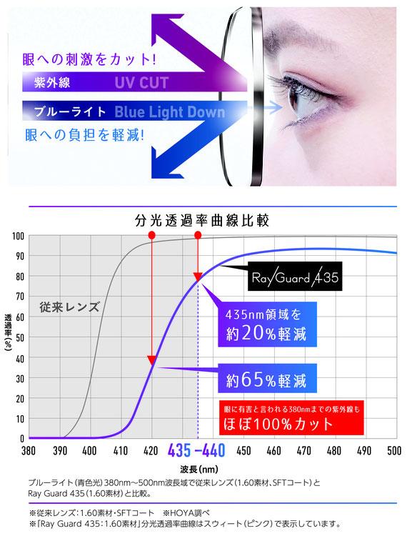 紫外線UVとブルーライトをダブルでカット! レイガード435