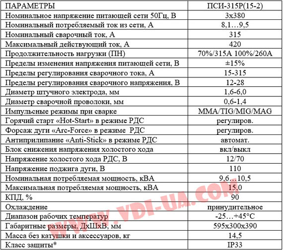 Характеристики ПАТОН ПСИ-315P