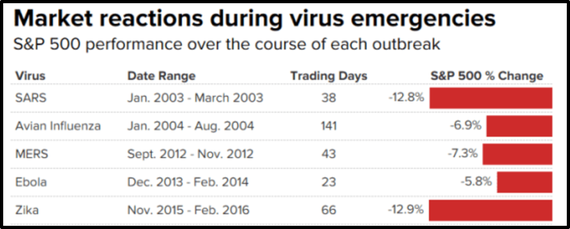 Coronavirus and the stock market