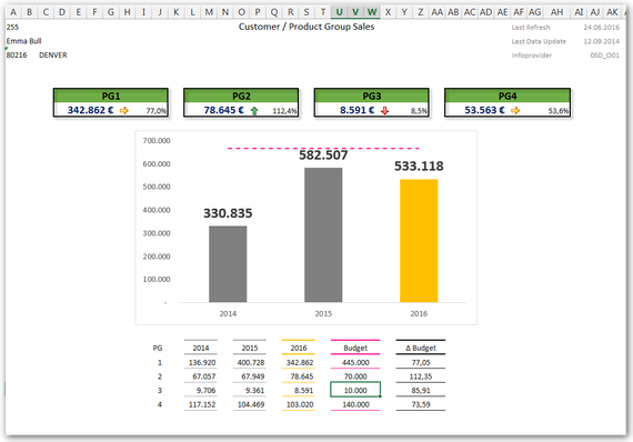 Analysis Office Dashboard Example