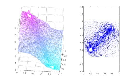 Simulation de champ pétrolifère avec un puits injecteur et un puits producteur. Champ de pression (à gauche) et de vitesse (à droite)