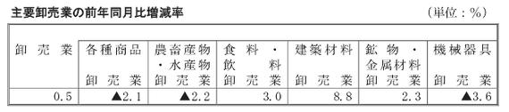 商業動態統計201305卸売業