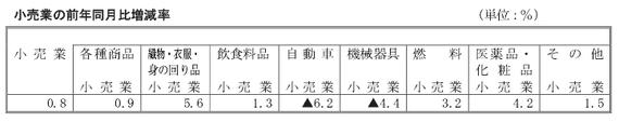 商業動態統計201305小売業