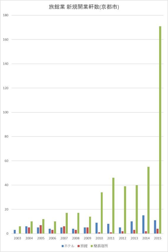 京都簡易宿所(ゲストハウス)軒数変遷グラフ