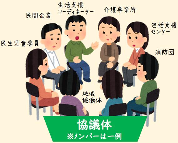 協議体の例