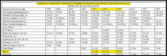 A PARTIAL STATEMENT SHOWING NUMBER OF SEWING MACHINES LICENSED ANNUALLY