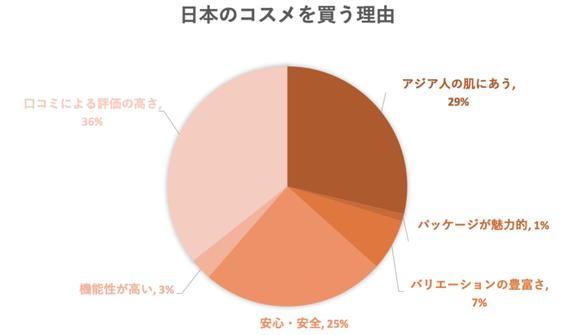 Asian Beauty 研究所データよりtenso編集部作成(2019年2月)