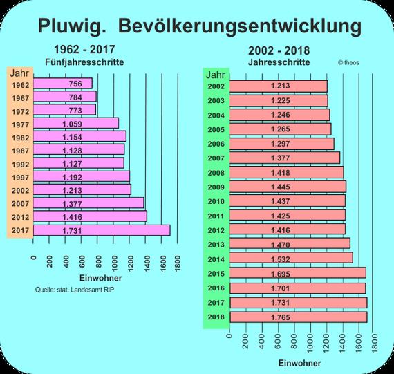 Zahlen: Stat. Landesamt; Grafik: Theophil Schweicher