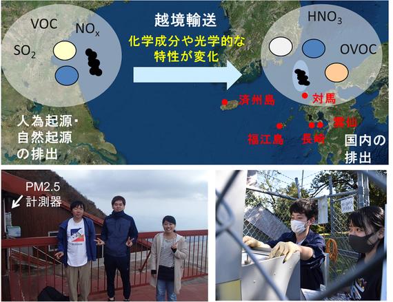 (上)長崎周辺でPM2.5の濃度や化学成分、光学的な特性(光吸収や光散乱)を測定して、産業活動が盛んなアジア大陸から長崎に輸送されてくるエアロゾル粒子の特性が、季節とともにどのように変化するかを明らかにする研究の概念図。 (左下)研究室の卒研生が雲仙ロープウェイの妙見岳駅に設置したPM2.5計測器のメンテナンスをしに訪問した際の一枚。 (右下)長崎県民の森(長崎市北部の森林観測サイト)で粒子を捕集したフィルターを回収する卒研生と大学院生。