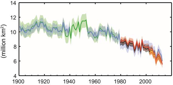 Abnahme des aktischen Sommer-Eis