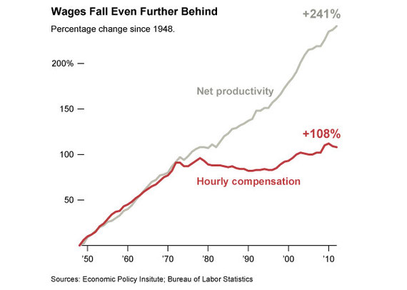 Auswirkung der Hochzinspolitik auf die Löhne