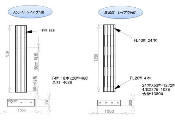 蛍光灯と両面看板専用ADライトの灯数比較