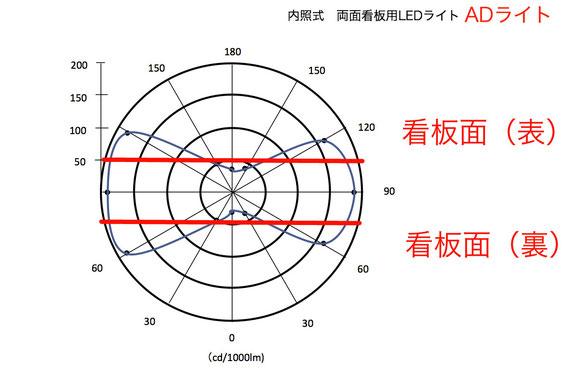 内照式 両面看板専用 ADライト 配向曲線