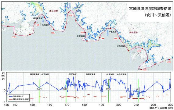 グラフの折れ線は基準水面から見た各調査地点の痕跡の高さ。下部の横棒は既存の堤防、護岸の高さ。グラフの横軸は始点(宮城県山元町)からの距離を示し、地図内の数字に対応する。