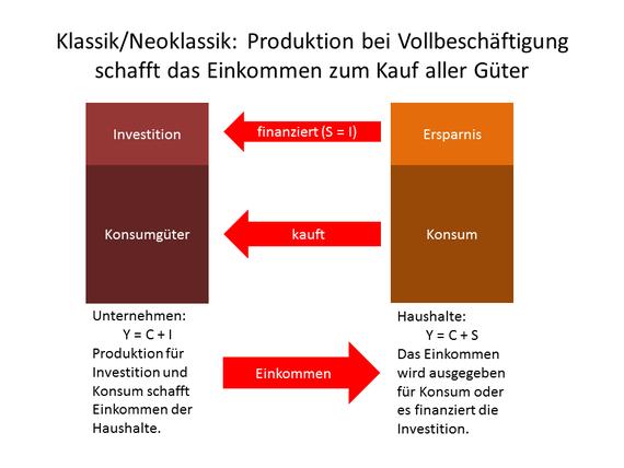 Say: Die Produktion erzeugt das Einkommen der Haushalte