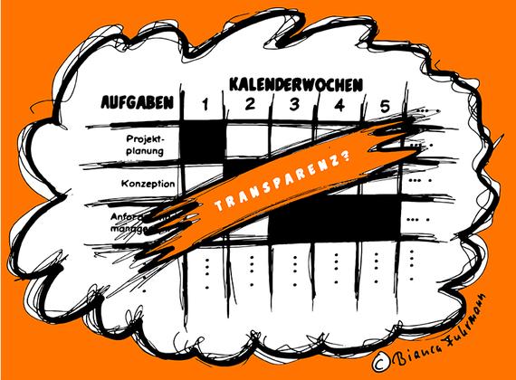 Projektmanagement-Blog, Projektplan, © Bianca Fuhrmann