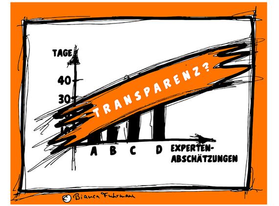rojektmanagement-Blog, Projektplan, © Bianca Fuhrmann