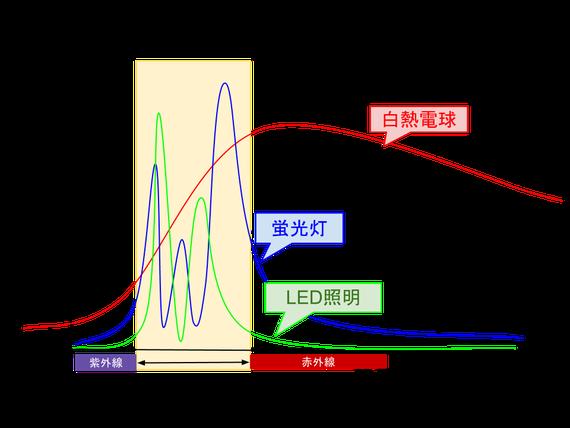 スペクトル分布