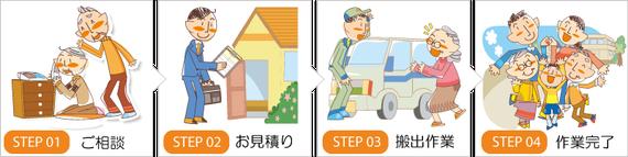 埼玉県の遺品整理 ご依頼から完了までの流れ