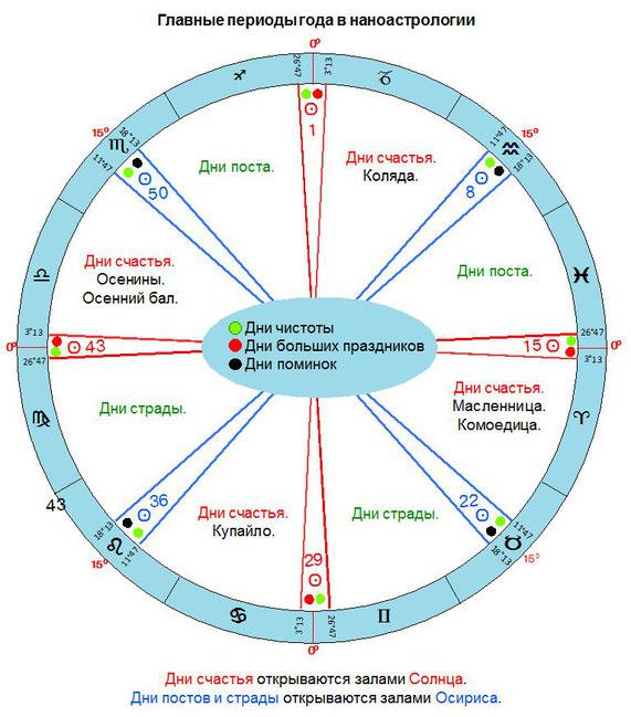 Главные периоды года в наноастрологии