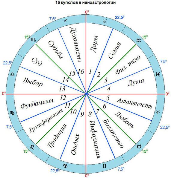 16 куполов в наноастрологии
