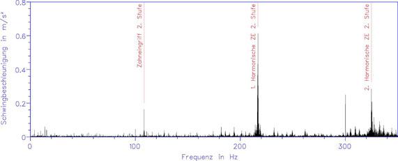 ausgeprägte Peaks bei Oberschwingungen der Zahneingriffsfrequenz