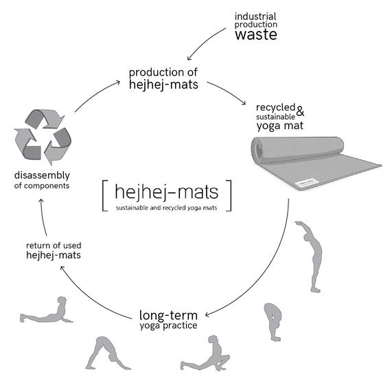 Die closed-loop Yogamatte bietet die größten Nachhaltigkeitspotentiale. Der Kreislauf vermeidet Müll und schont natürliche Ressourcen.