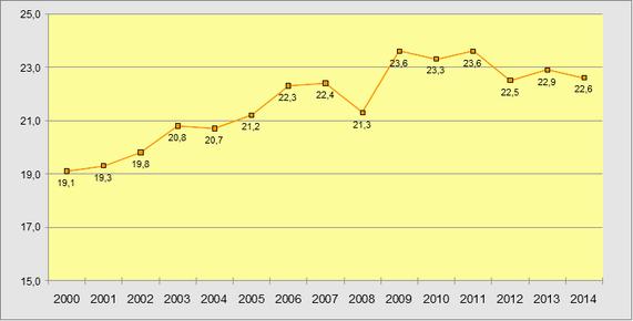 Anteile der Niedriglohnbeschäftigten bis 2014