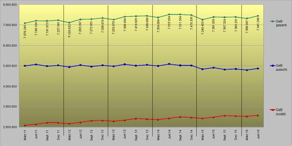 Entwicklung Minijobs bis Juni 2016
