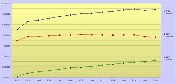 Minijobentwicklung 2003 bis 2016