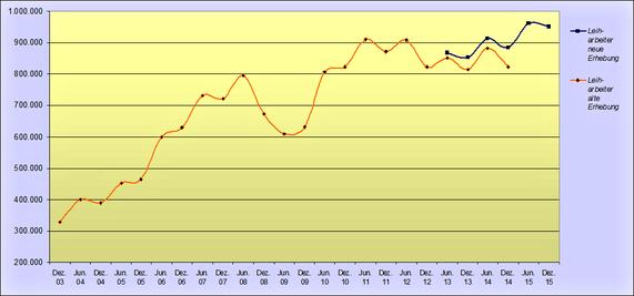 Leiharbeitsbeschäftigte bis 12/2015