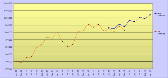 Beschäftigungsentwicklung Leiharbeit bis Juni 2017