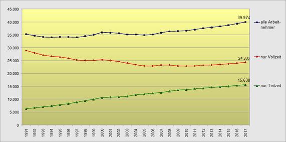 Entwicklung Vollzeit Teilzeit 1991-2017