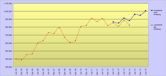 Entwicklung der Leiharbeit bis Juni 2016