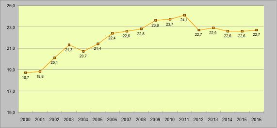 Anteil der Niedriglohnbeschäftigung von 2000 bis 2016