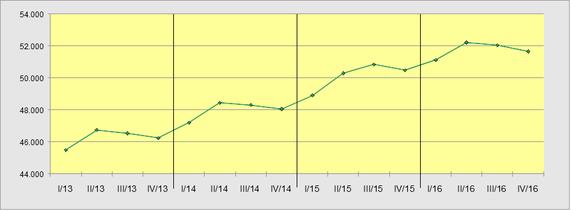 Verleihbetriebe 2013-2016