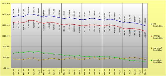 Entwicklung Aufstockerzahlen Sept. 2009 bis März 2016