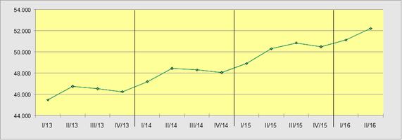 Entwicklung Anzahl Verleihbetriebe seit 2013