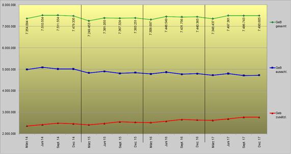 Quartalsentwicklung von Minijobs von 2014 bis 2017